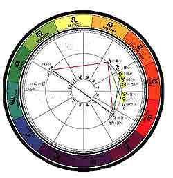 ari astrolojisi Ari Astrolojisi