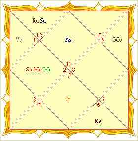 hint-horoskopu